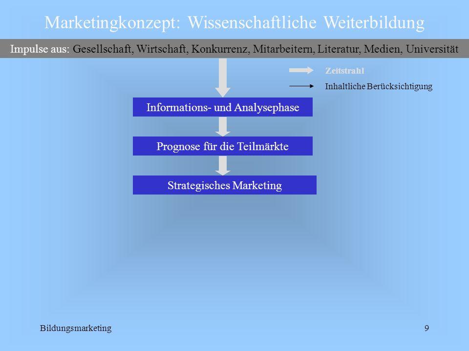 Bildungsmarketing9 Strategisches MarketingPrognose für die Teilmärkte Marketingkonzept: Wissenschaftliche Weiterbildung Impulse aus: Gesellschaft, Wir