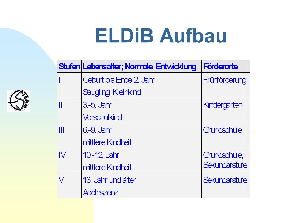 ELDiB Aufbau