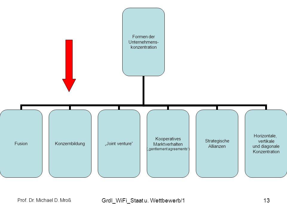 Prof. Dr. Michael D. Mroß Grdl_WiFi_Staat u. Wettbewerb/113 Formen der Unternehmens- konzentration FusionKonzernbildungJoint venture Kooperatives Mark