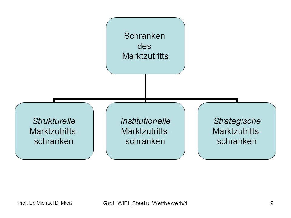 Prof. Dr. Michael D. Mroß Grdl_WiFi_Staat u. Wettbewerb/19 Schranken des Marktzutritts Strukturelle Marktzutritts- schranken Institutionelle Marktzutr
