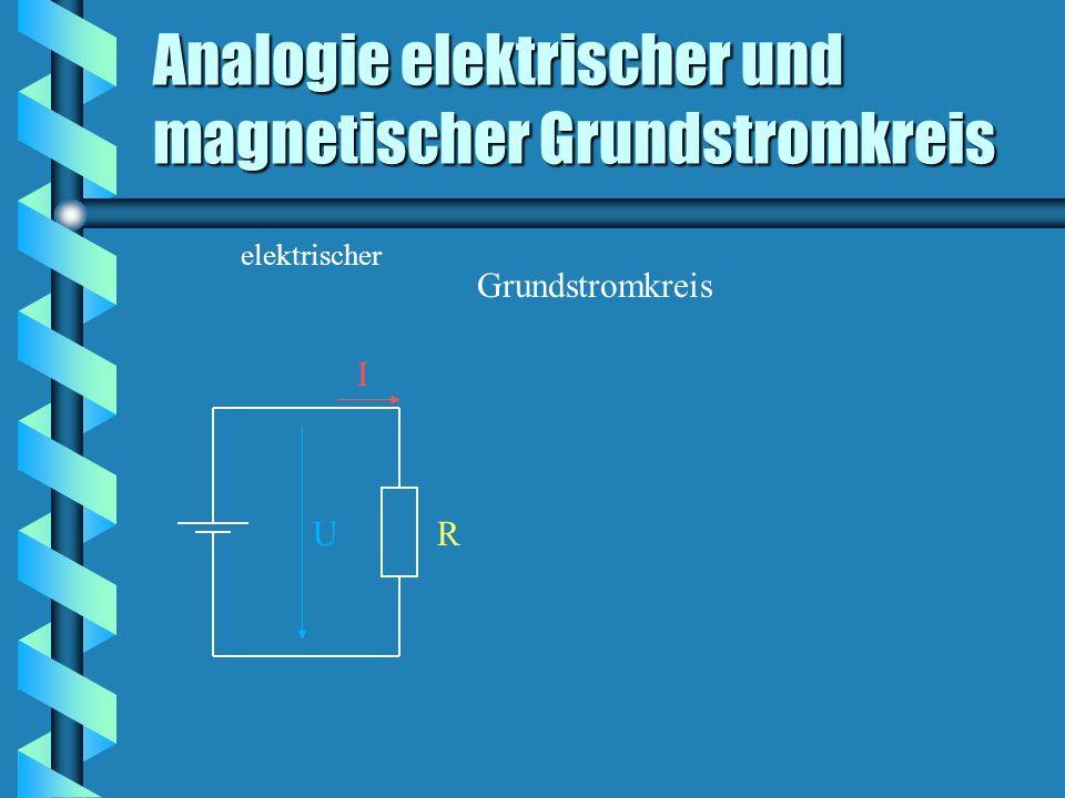 Analogie elektrischer und magnetischer Grundstromkreis Grundstromkreis elektrischer U I R