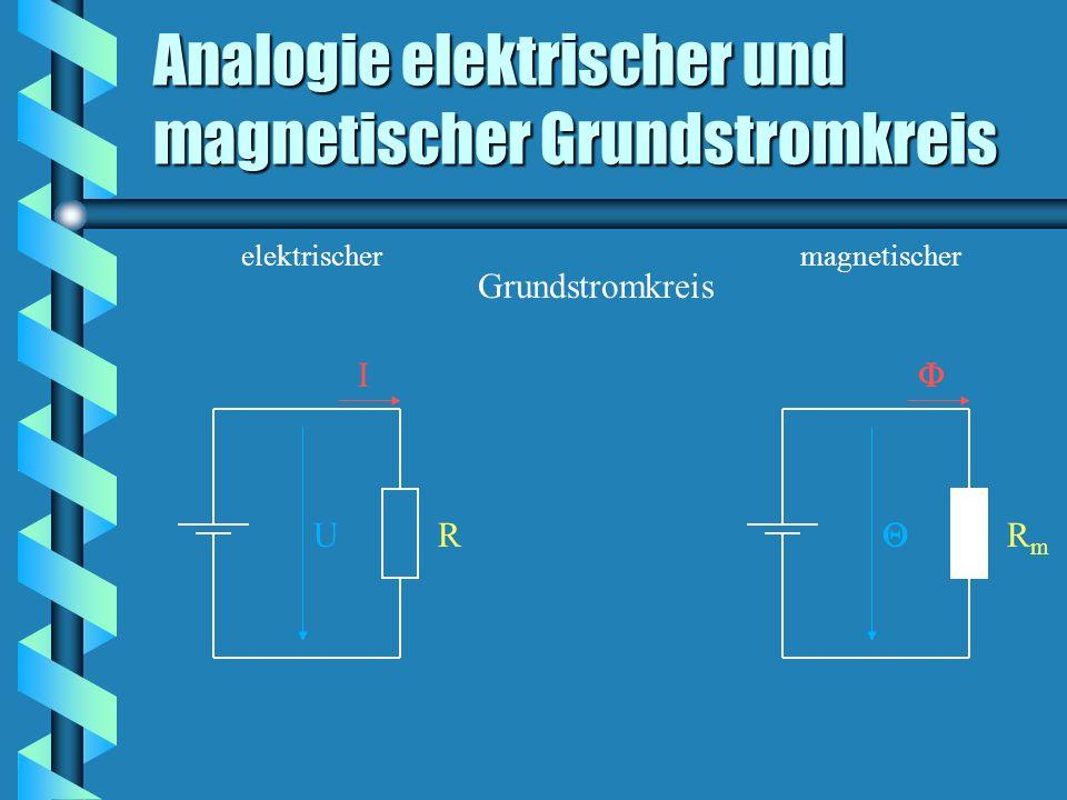 Analogie elektrischer und magnetischer Grundstromkreis Grundstromkreis elektrischer RU I magnetischer RmRm