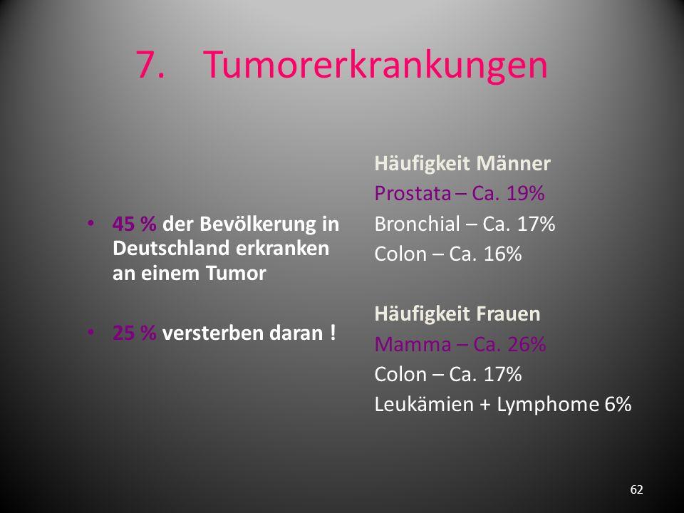 3. Herzinfarkt eine der häufigsten Todesursachen! Letalität. Männer 13%, Frauen 8% oft akuter Herztod infolge kardiogenem Schock Ursache akuter Versch