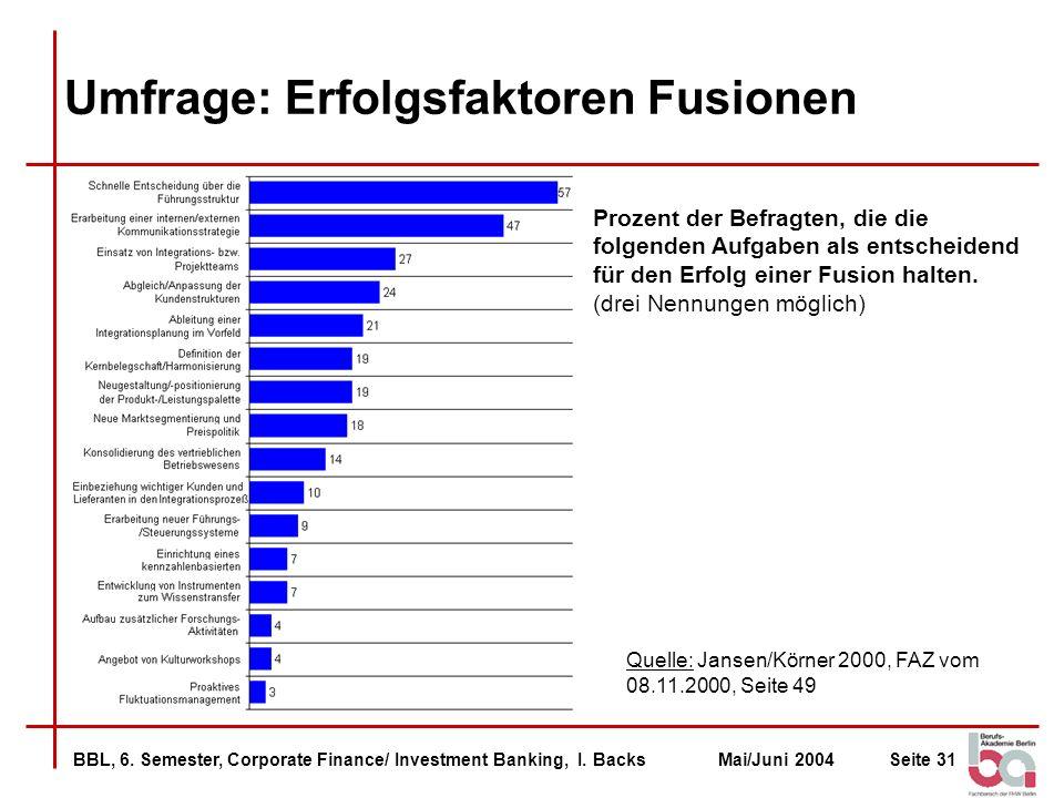 BBL, 6. Semester, Corporate Finance/ Investment Banking, I. BacksMai/Juni 2004Seite 31 Umfrage: Erfolgsfaktoren Fusionen Prozent der Befragten, die di