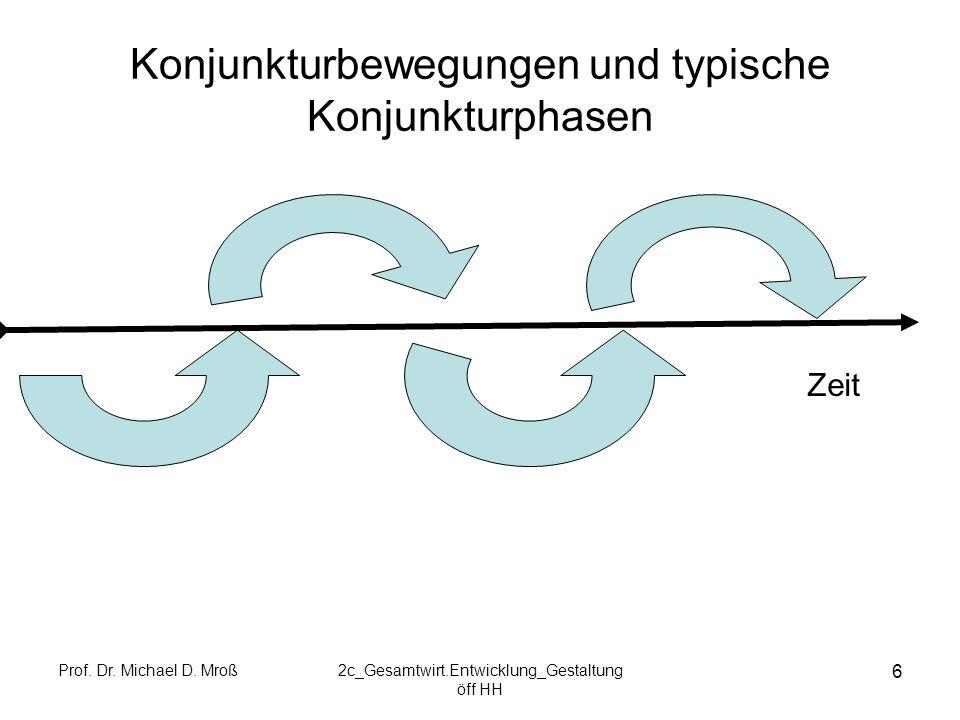 Prof. Dr. Michael D. Mroß2c_Gesamtwirt.Entwicklung_Gestaltung öff HH 6 Konjunkturbewegungen und typische Konjunkturphasen Zeit