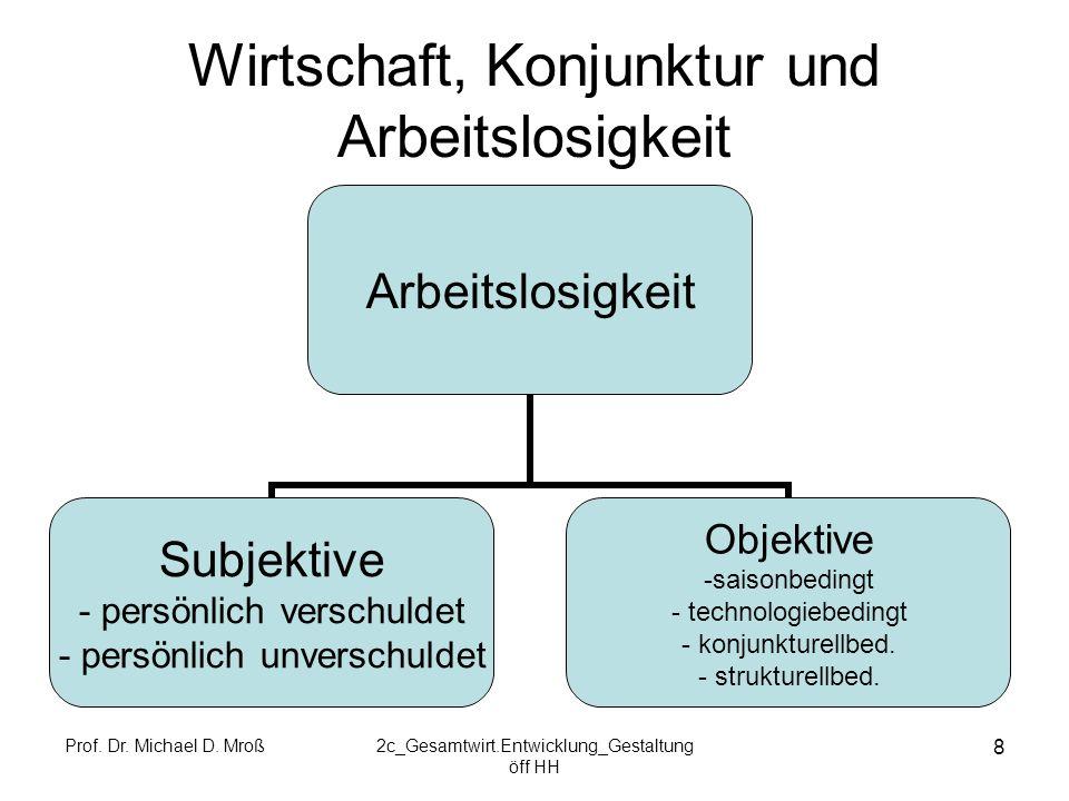 Prof. Dr. Michael D. Mroß2c_Gesamtwirt.Entwicklung_Gestaltung öff HH 8 Wirtschaft, Konjunktur und Arbeitslosigkeit Arbeitslosigkeit Subjektive persönl