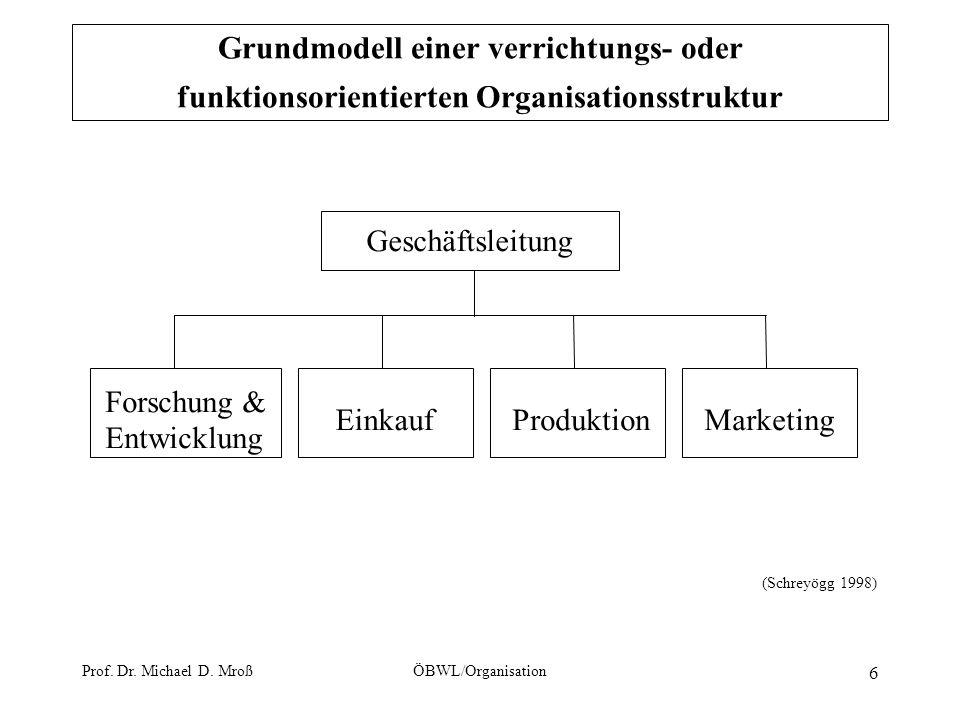 Prof. Dr. Michael D. MroßÖBWL/Organisation 6 Grundmodell einer verrichtungs- oder funktionsorientierten Organisationsstruktur Geschäftsleitung Forschu