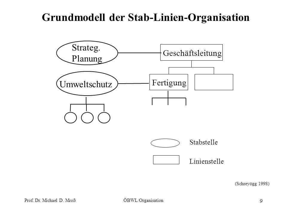 Prof. Dr. Michael D. MroßÖBWL/Organisation 9 Grundmodell der Stab-Linien-Organisation Fertigung Geschäftsleitung Strateg. Planung Umweltschutz Stabste
