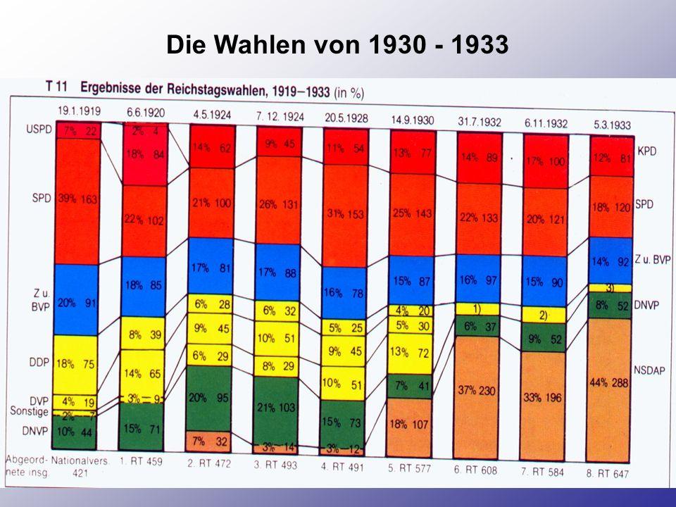 Die Wahlen von 1930 - 1933