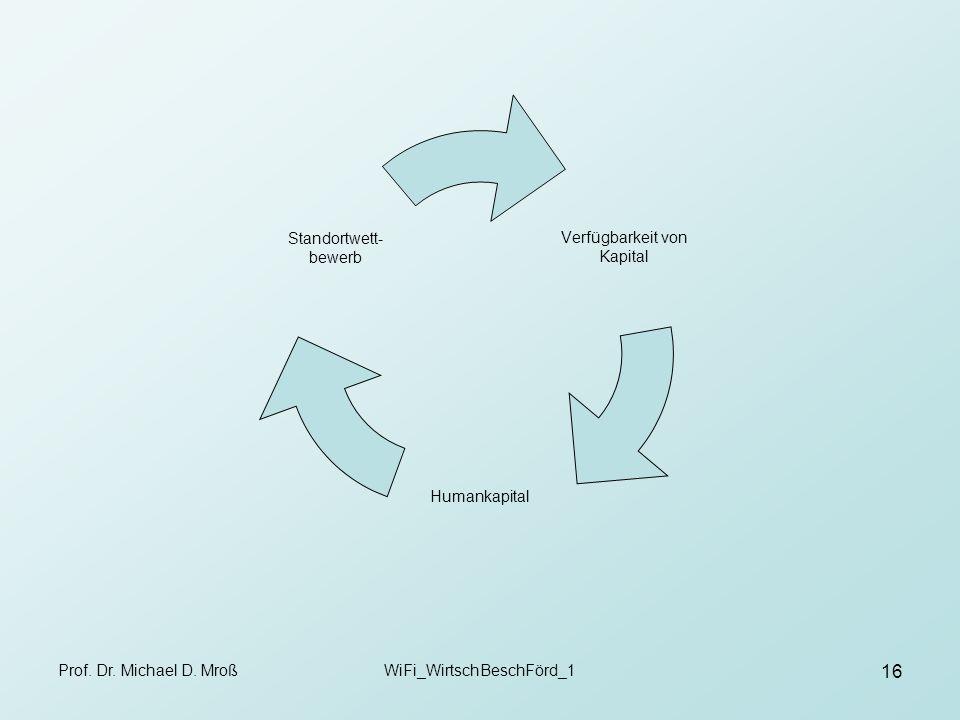 Prof. Dr. Michael D. MroßWiFi_WirtschBeschFörd_1 16 Verfügbarkeit von Kapital Humankapital Standortwett- bewerb