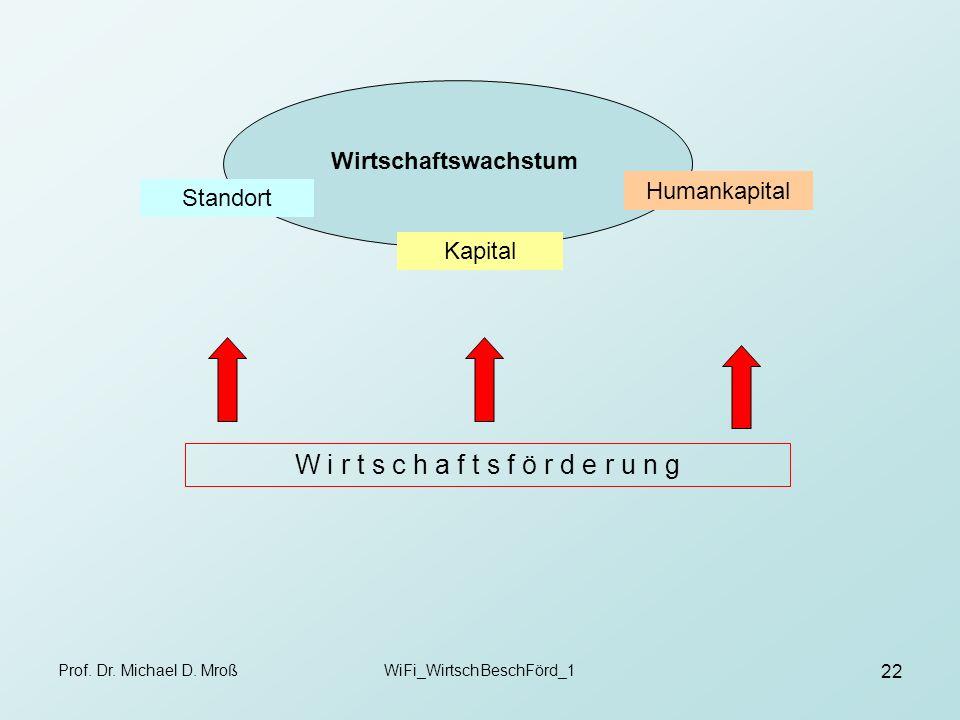 Prof. Dr. Michael D. MroßWiFi_WirtschBeschFörd_1 22 Wirtschaftswachstum Standort Kapital Humankapital W i r t s c h a f t s f ö r d e r u n g