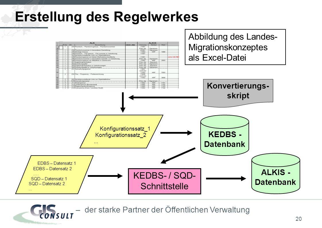 20 – der starke Partner der Öffentlichen Verwaltung Erstellung des Regelwerkes Abbildung des Landes- Migrationskonzeptes als Excel-Datei Konfigurationssatz_1 Konfigurationssatz_2...