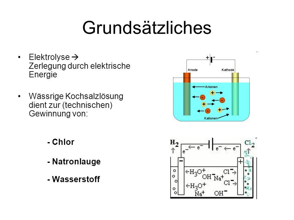 Reaktionen Kathodenreaktion: 4 H 2 O 2 H 3 O + + 2OH - Dissoziation des Wassers 2 H 3 O + + 2 e - H 2 + 2 H 2 O Kathodenreaktion 2 H 2 O + 2 e - H 2 + 2 OH - Gesamtreaktion im Kathodenraum Anodenreaktion: 2 NaCl 2 Na + + 2 Cl - Dissoziation des Salzes 2 Cl- Cl 2 + 2 e - Anodenreaktion 2 NaCl 2 Na + + Cl 2 + 2e - Gesamtreaktion im Anodenraum Gesamtreaktion: 2 H 2 O + 2 NaCl H 2 + Cl 2 + 2Na + + 2 OH -