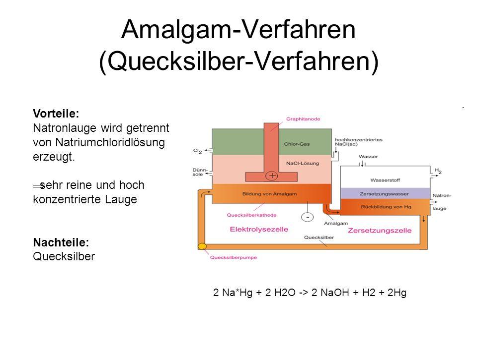Amalgam-Verfahren (Quecksilber-Verfahren) 2 Na*Hg + 2 H2O -> 2 NaOH + H2 + 2Hg Vorteile: Natronlauge wird getrennt von Natriumchloridlösung erzeugt. s