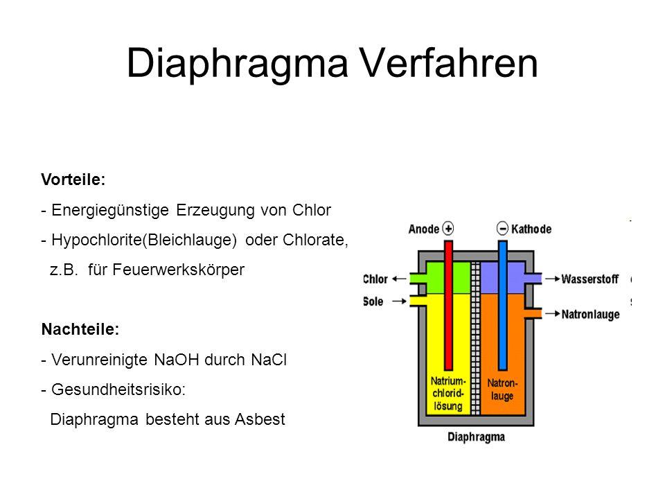 Diaphragma Verfahren Vorteile: - Energiegünstige Erzeugung von Chlor - Hypochlorite(Bleichlauge) oder Chlorate, z.B. für Feuerwerkskörper Nachteile: -