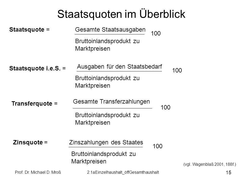 Prof. Dr. Michael D. Mroß2.1aEinzelhaushalt_öffGesamthaushalt 15 Staatsquoten im Überblick Staatsquote = Bruttoinlandsprodukt zu Marktpreisen 100 Staa