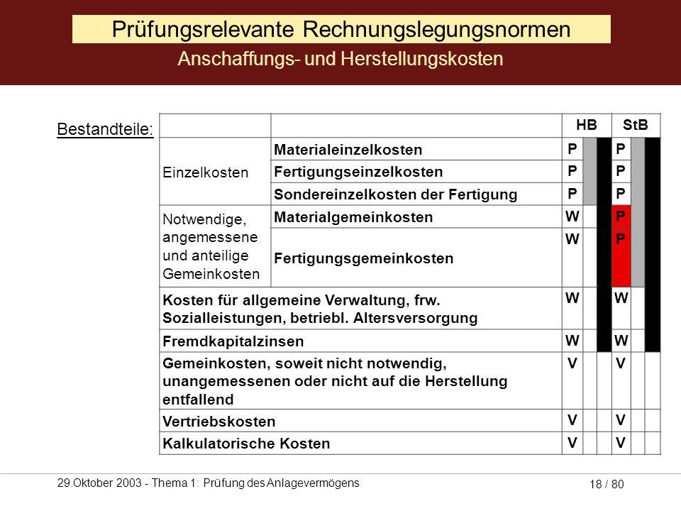 29.Oktober 2003 - Thema 1: Prüfung des Anlagevermögens 17 / 80 Herstellungskosten (§ 255 II, III HGB) Aufwendungen, die durch den Verbrauch von Gütern