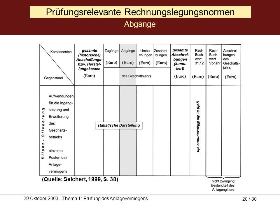 29.Oktober 2003 - Thema 1: Prüfung des Anlagevermögens 19 / 80 Prüfungsrelevante Rechnungslegungsnormen Zugänge (Quelle: Selchert, 1999, S. 38)