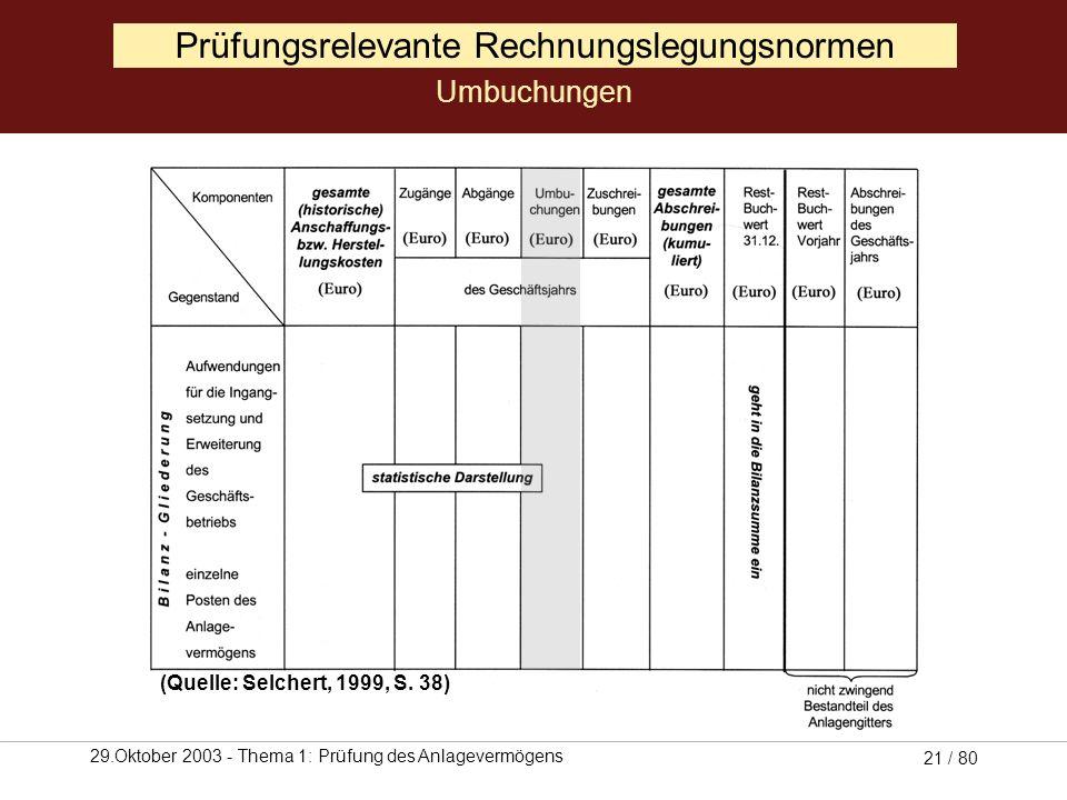 29.Oktober 2003 - Thema 1: Prüfung des Anlagevermögens 20 / 80 Prüfungsrelevante Rechnungslegungsnormen Abgänge (Quelle: Selchert, 1999, S. 38)