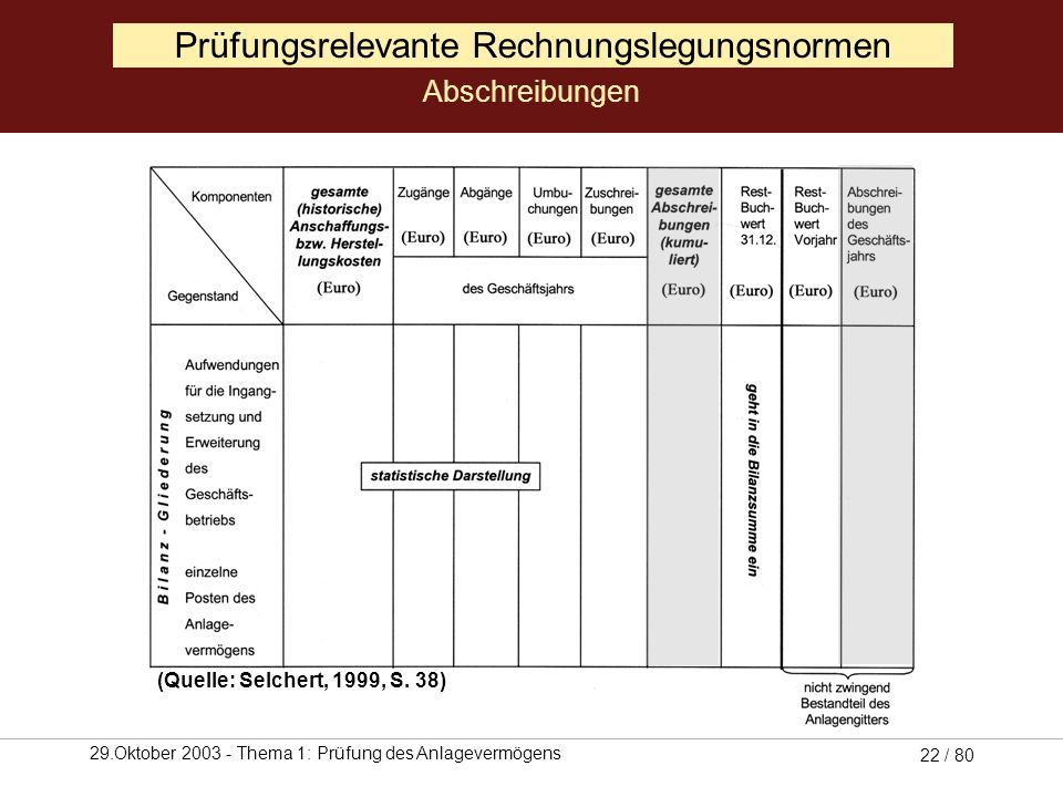 29.Oktober 2003 - Thema 1: Prüfung des Anlagevermögens 21 / 80 Prüfungsrelevante Rechnungslegungsnormen Umbuchungen (Quelle: Selchert, 1999, S. 38)