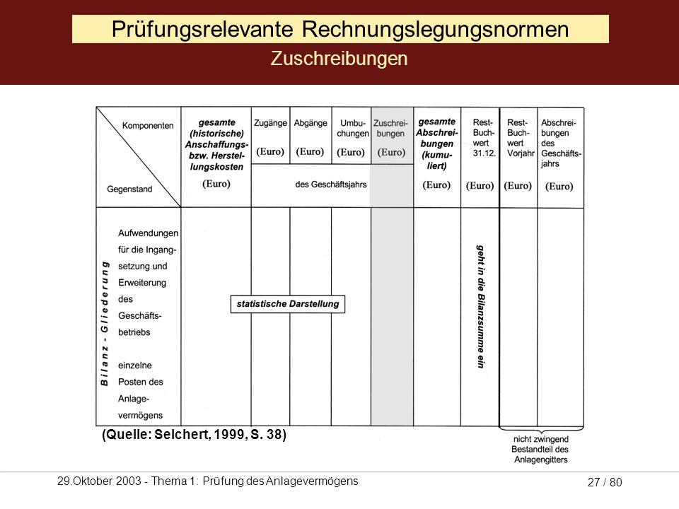 29.Oktober 2003 - Thema 1: Prüfung des Anlagevermögens 26 / 80 Außerplanmäßige Abschreibung auf den zur steuerlichen Anerkennung notwendigen Wert: Zwe