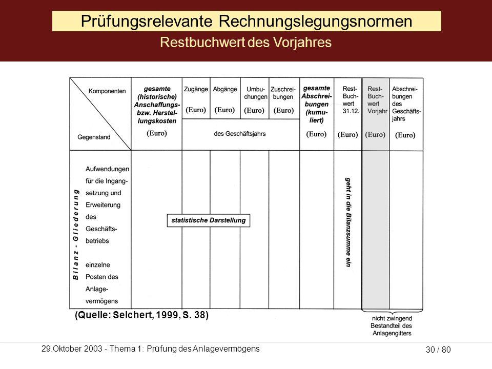 29.Oktober 2003 - Thema 1: Prüfung des Anlagevermögens 29 / 80 Prüfungsrelevante Rechnungslegungsnormen Restbuchwert (Quelle: Selchert, 1999, S. 38)
