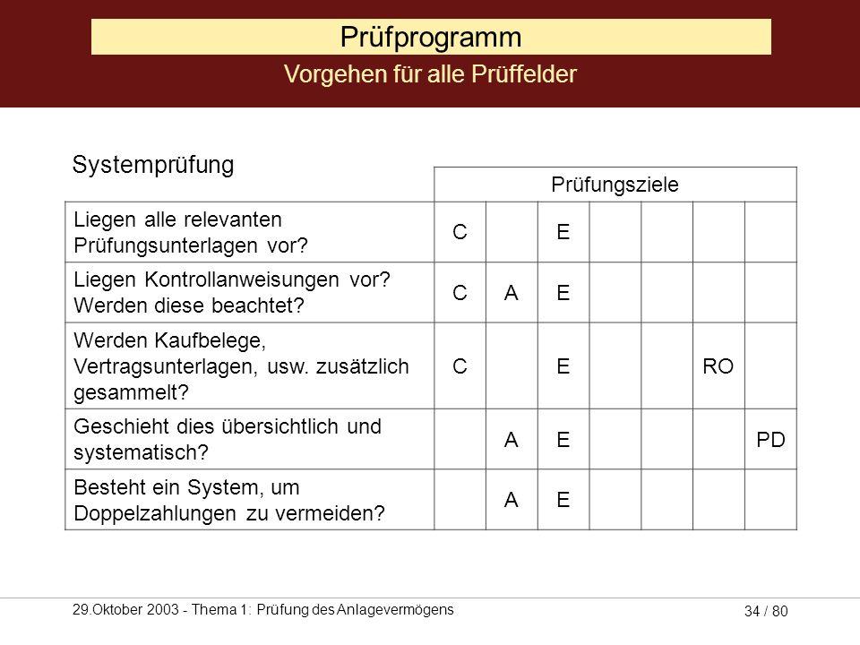 29.Oktober 2003 - Thema 1: Prüfung des Anlagevermögens 33 / 80 Prüfprogramm Vorgehen für alle Prüffelder Prüfungsfragen, im Zusammenhang mit der Syste