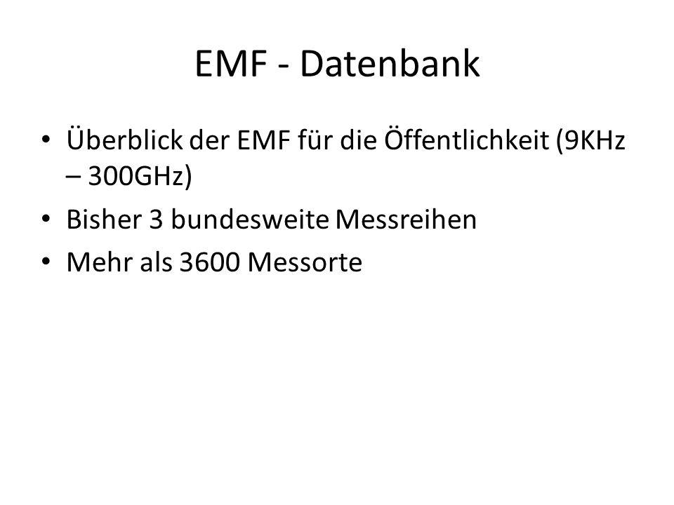 EMF - Datenbank Überblick der EMF für die Öffentlichkeit (9KHz – 300GHz) Bisher 3 bundesweite Messreihen Mehr als 3600 Messorte