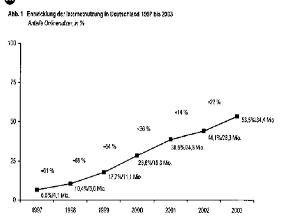 Ergebnisse... Mehr als die Hälfte aller Deutschen über 14 Jahren ist im Internet die 14-19-jährigen bilden die stärkste Gruppe und nähern sich der Vol