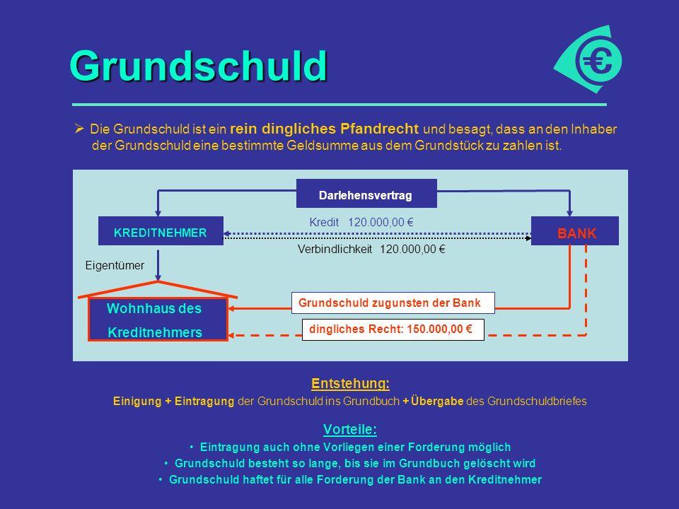 Grundschuld Entstehung: Einigung + Eintragung der Grundschuld ins Grundbuch + Übergabe des Grundschuldbriefes Vorteile: Eintragung auch ohne Vorliegen