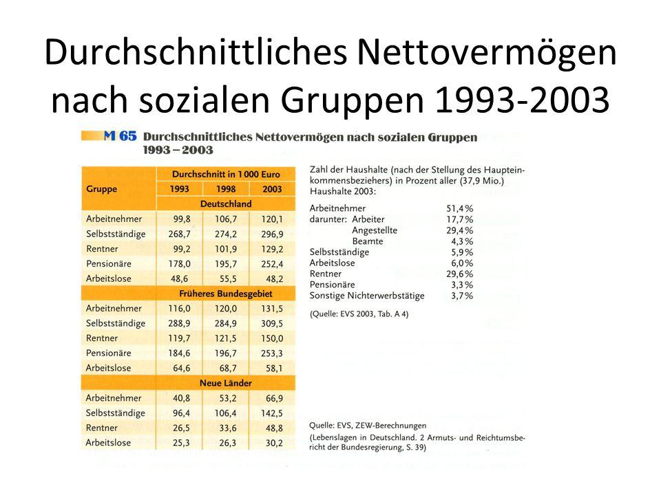 Durchschnittliches Nettovermögen nach sozialen Gruppen 1993-2003