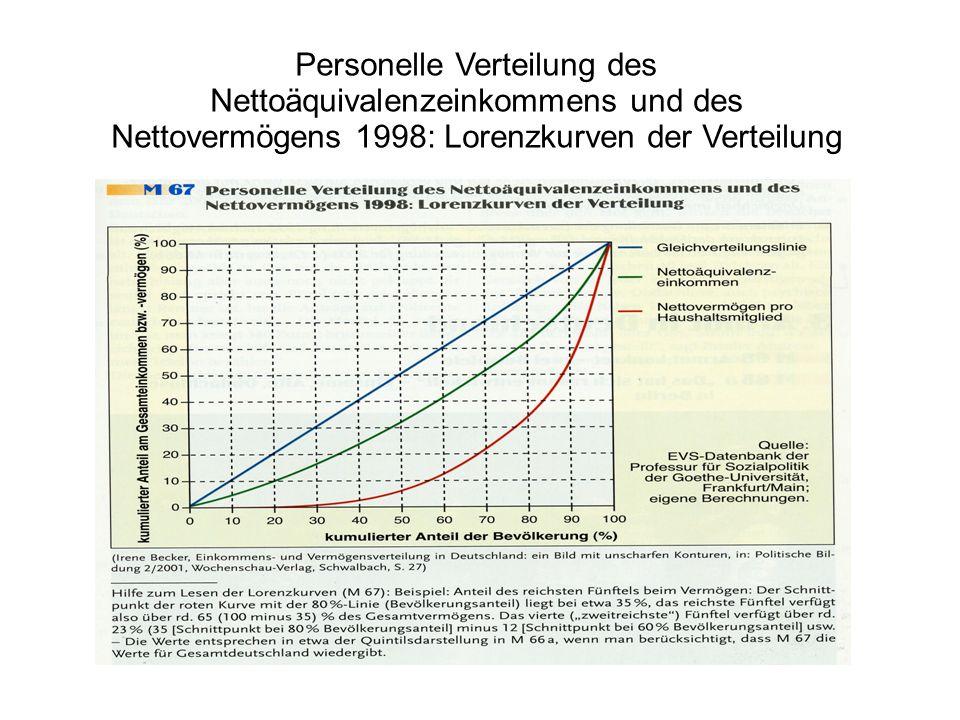 Personelle Verteilung des Nettoäquivalenzeinkommens und des Nettovermögens 1998: Lorenzkurven der Verteilung