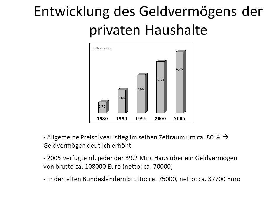 Entwicklung des Geldvermögens der privaten Haushalte in Billionen Euro 4,26 3,60 2,66 1,63 0,76 - Allgemeine Preisniveau stieg im selben Zeitraum um c