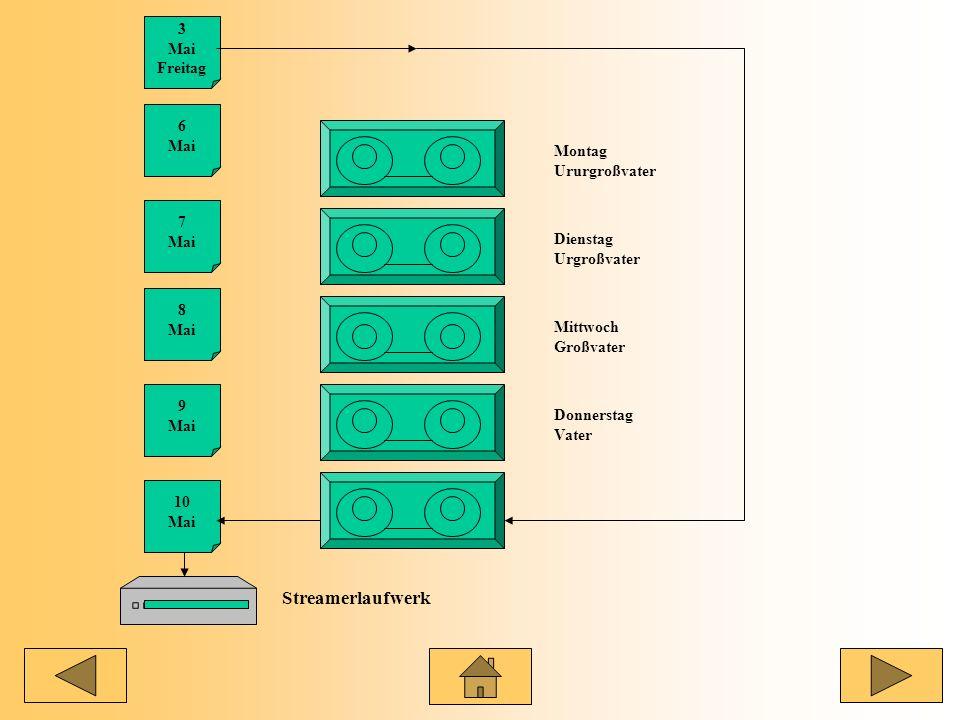 Brandschutz Notstromaggregate Schlüsselschalter Türsicherung Alarmanlage Zutrittskontrolle Sicherungskopie Datenträgertransport Protokollierung Genera