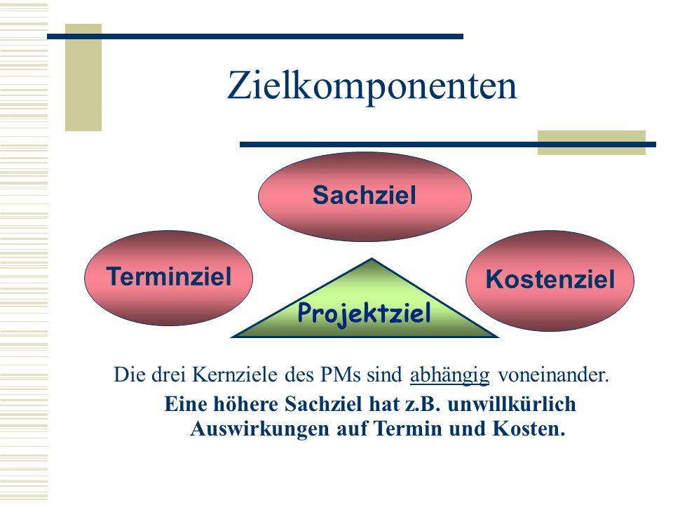 Zielkomponenten Die drei Kernziele des PMs sind abhängig voneinander. Eine höhere Sachziel hat z.B. unwillkürlich Auswirkungen auf Termin und Kosten.
