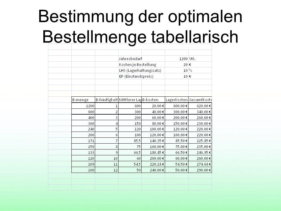 Optimale Bestellmenge Die optimale Bestellmenge bezeichnet innerhalb der Beschaffungslogistik jene Menge, bei der die Summe aus den fixen und variablen Bestell- sowie Lagerhaltungskosten im Planungszeitraum ein Minimum aufweist.
