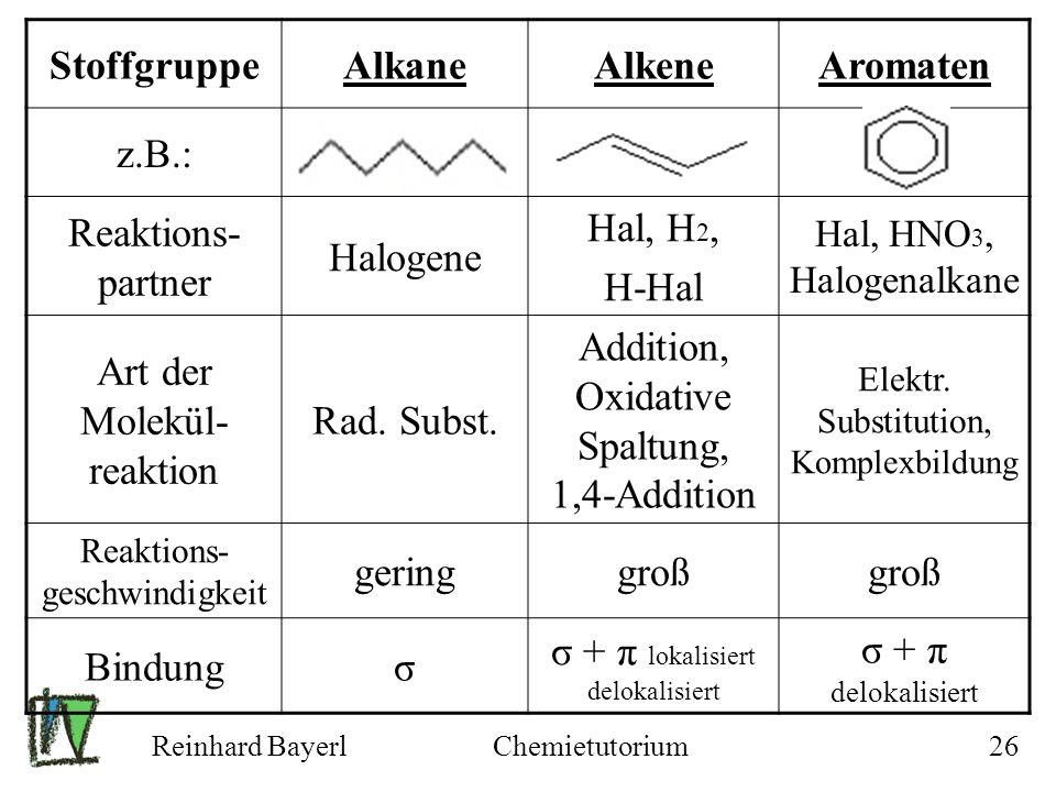 Reinhard BayerlChemietutorium26 StoffgruppeAlkaneAlkeneAromaten z.B.: Reaktions- partner Halogene Hal, H 2, H-Hal Hal, HNO 3, Halogenalkane Art der Mo