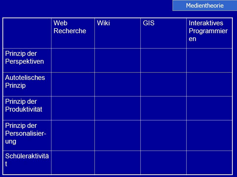Web Recherche WikiGISInteraktives Programmier en Prinzip der Perspektiven Autotelisches Prinzip Prinzip der Produktivität Prinzip der Personalisier- u