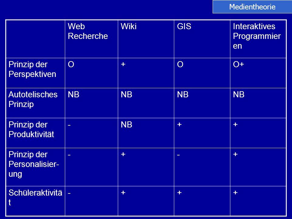 Web Recherche WikiGISInteraktives Programmier en Prinzip der Perspektiven O+OO+ Autotelisches Prinzip NB Prinzip der Produktivität -NB++ Prinzip der P