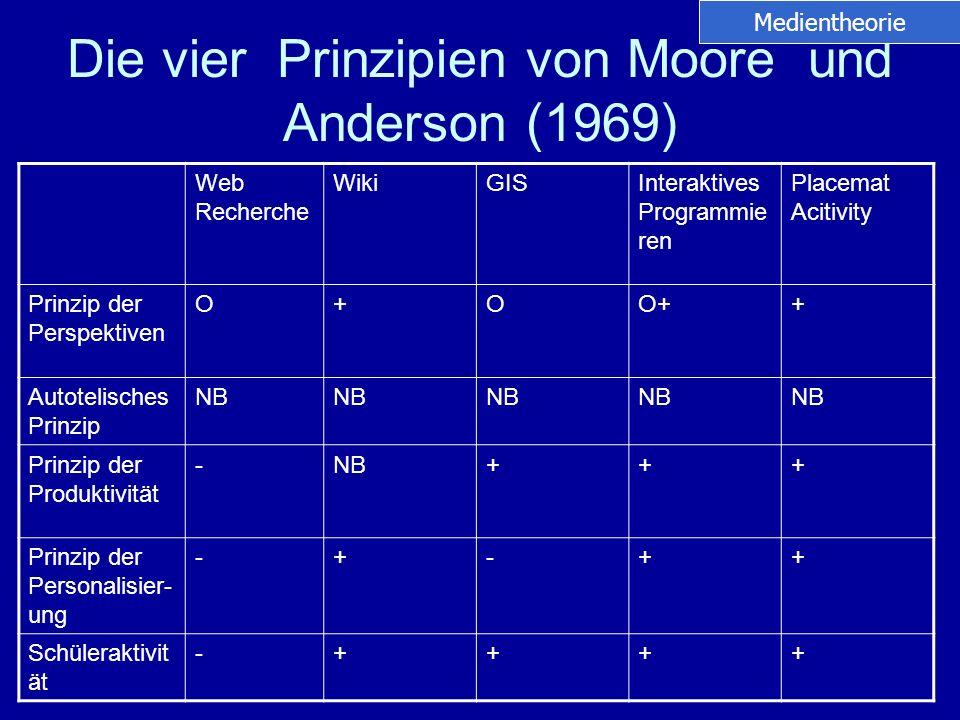Die vier Prinzipien von Moore und Anderson (1969) Web Recherche WikiGISInteraktives Programmie ren Placemat Acitivity Prinzip der Perspektiven O+OO++