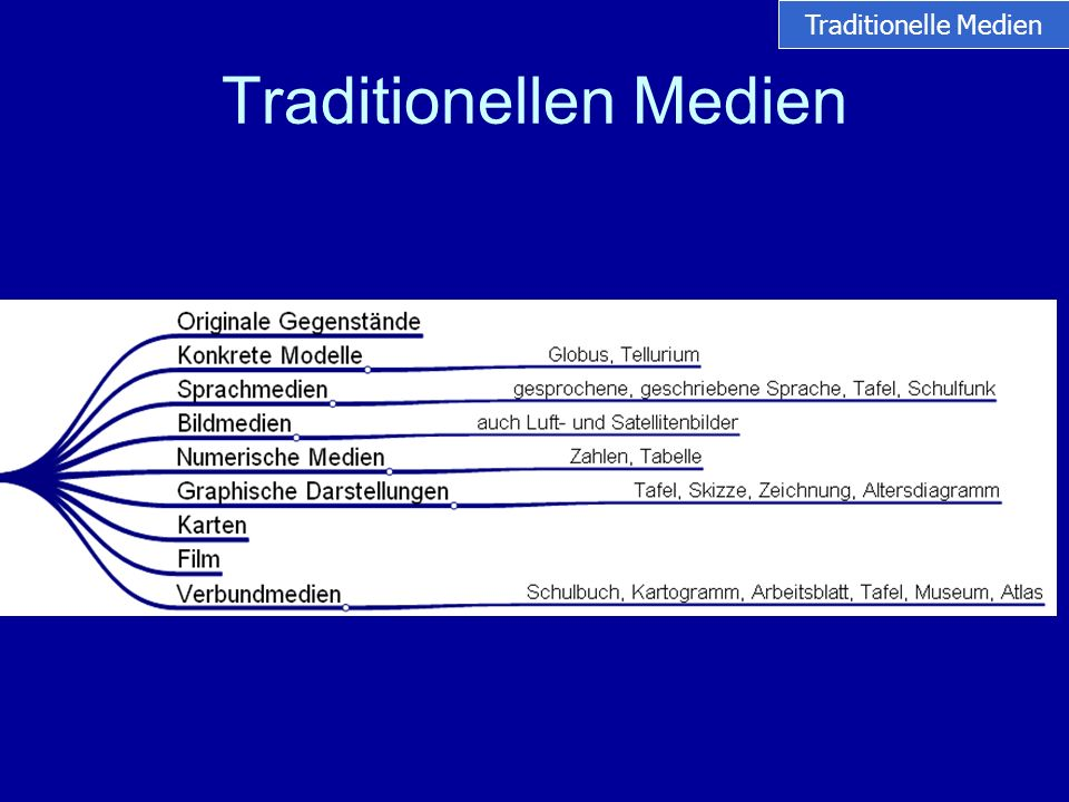 Traditionellen Medien Traditionelle Medien