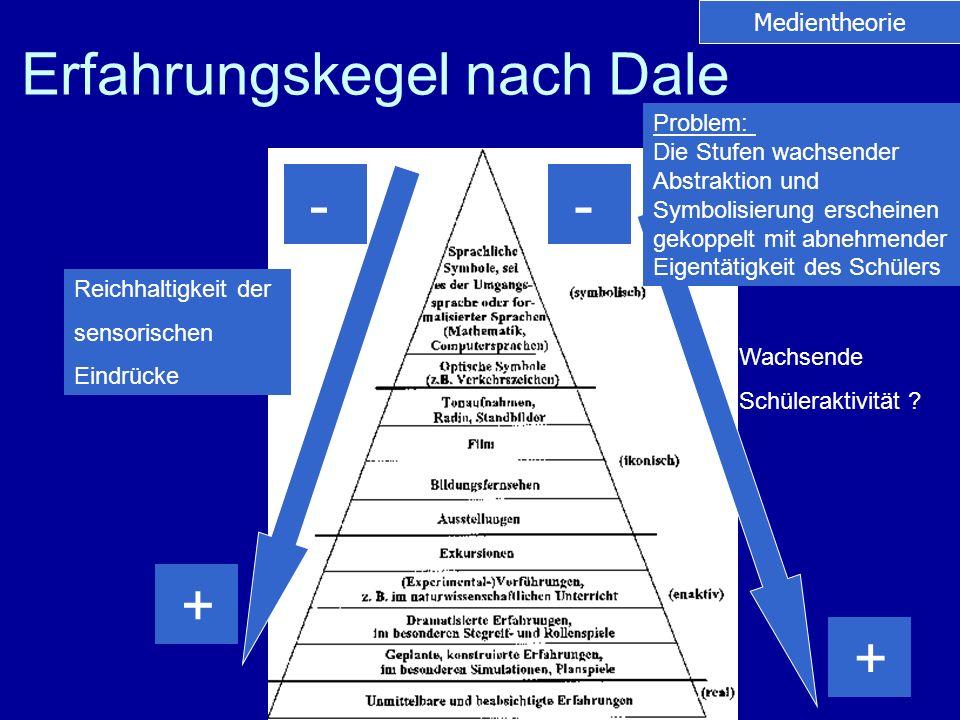 Neue Medien Internet Anwendungsprogramme –Allgemein: Officeprogramme (Word, Excel, PPT) –Fachspezifisch: (Geographische Informationssysteme, Programmierumgebungen), E-Learning Pädagogische Software (z.B.
