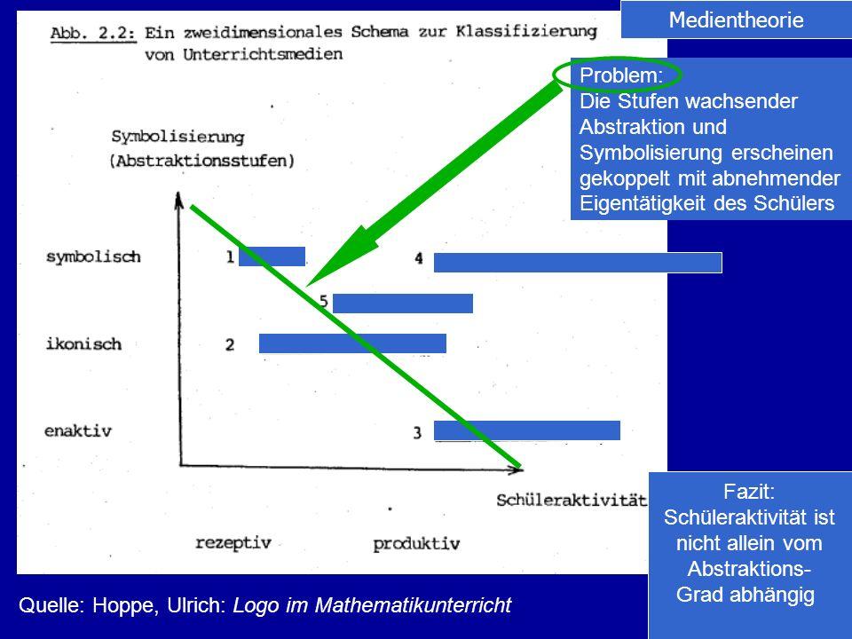 Problem: Die Stufen wachsender Abstraktion und Symbolisierung erscheinen gekoppelt mit abnehmender Eigentätigkeit des Schülers Medientheorie Quelle: H