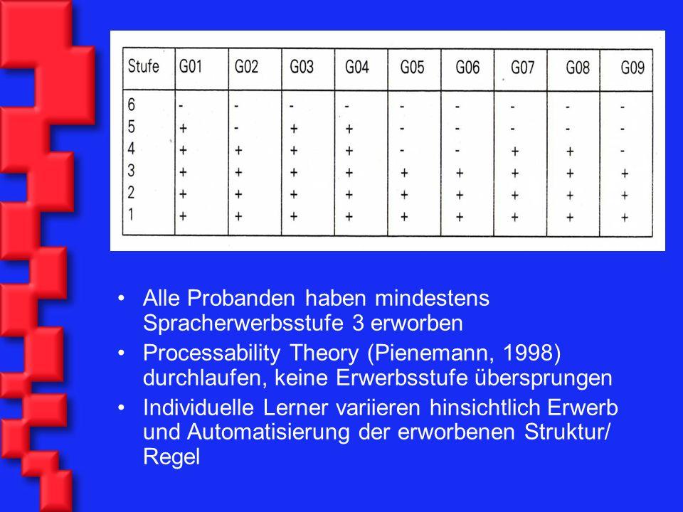 Alle Probanden haben mindestens Spracherwerbsstufe 3 erworben Processability Theory (Pienemann, 1998) durchlaufen, keine Erwerbsstufe übersprungen Ind