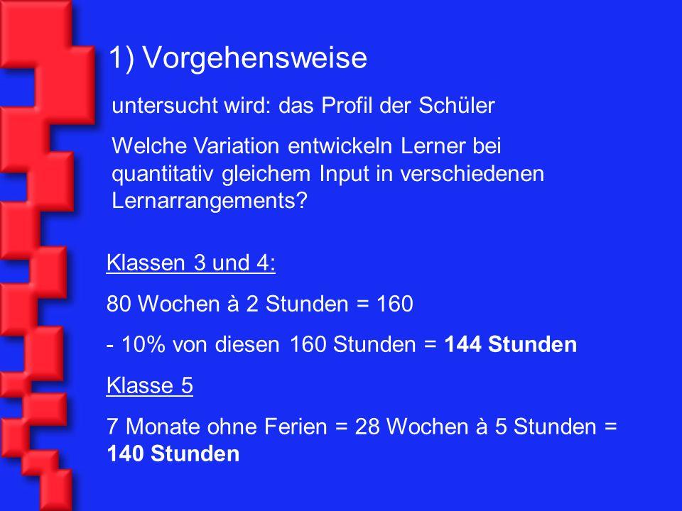 Quelle: Pienemann, M., Keßler, J., Roos, E.