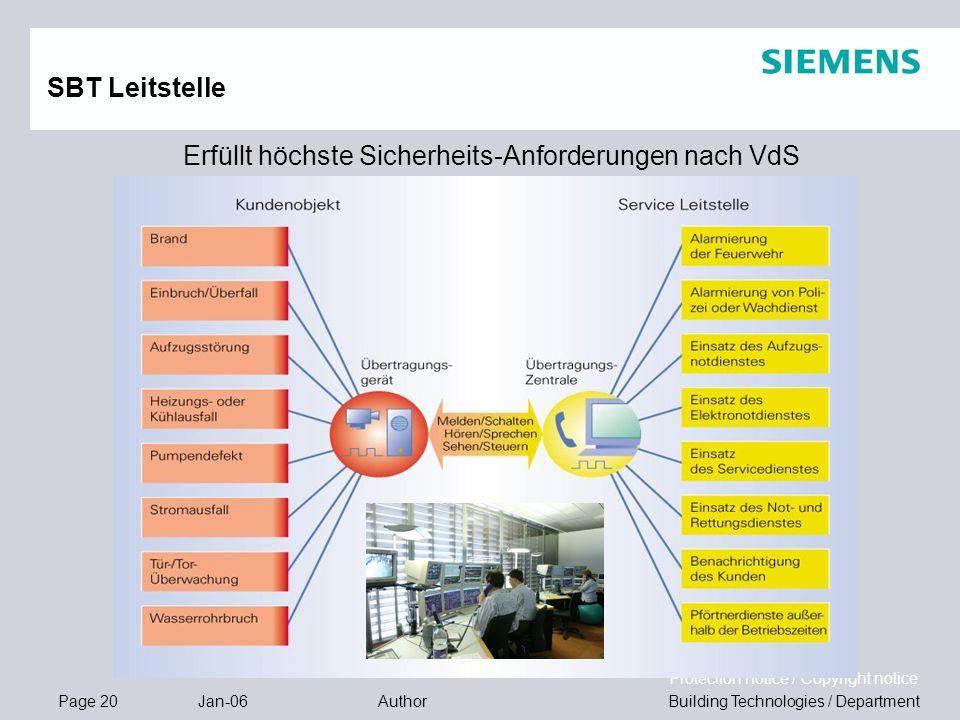 Page 20 Jan-06 Building Technologies / DepartmentAuthor Protection notice / Copyright notice Erfüllt höchste Sicherheits-Anforderungen nach VdS SBT Le