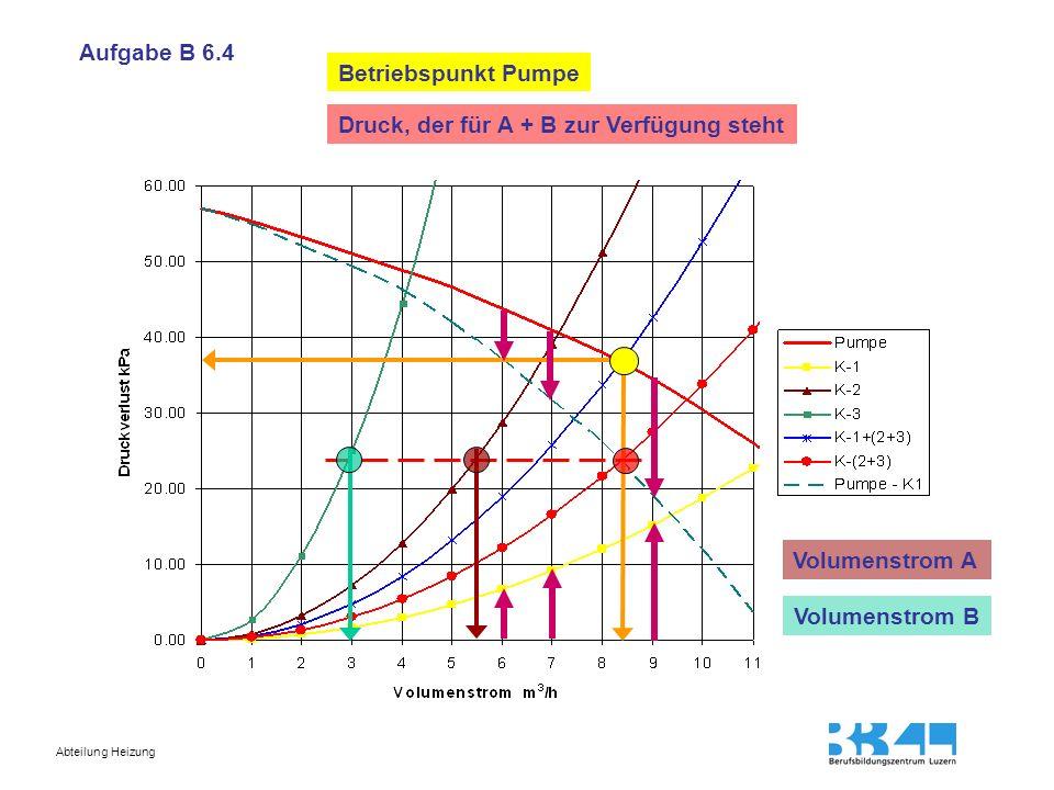 Abteilung Heizung Betriebspunkt Pumpe Aufgabe B 6.4 Druck, der für A + B zur Verfügung steht Volumenstrom A Volumenstrom B