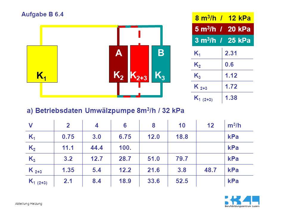 Abteilung Heizung K1K1 K2K2 K3K3 A B K 2+3 Aufgabe B 6.4 8 m 3 /h / 12 kPa 5 m 3 /h / 20 kPa 3 m 3 /h / 25 kPa a) Betriebsdaten Umwälzpumpe 8m 3 /h /