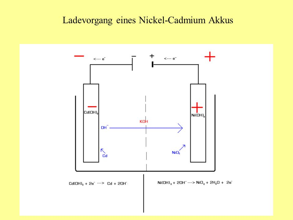 Ladevorgang eines Nickel-Cadmium Akkus