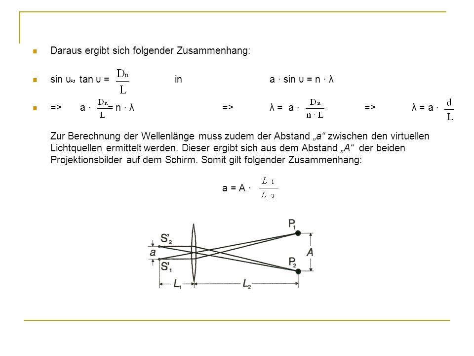 Daraus ergibt sich folgender Zusammenhang: sin υ tan υ = ina sin υ = n λ =>a = n λ=>λ = a =>λ = a Zur Berechnung der Wellenlänge muss zudem der Abstand a zwischen den virtuellen Lichtquellen ermittelt werden.